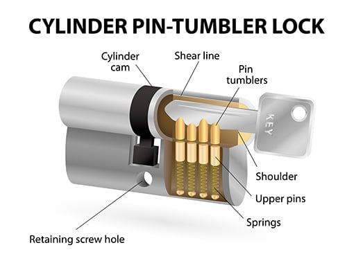 image of a cutaway cylinder pin-tumbler lock